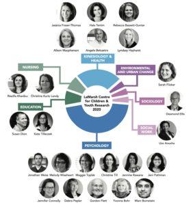 LaMarsh Interdisciplinary Representation